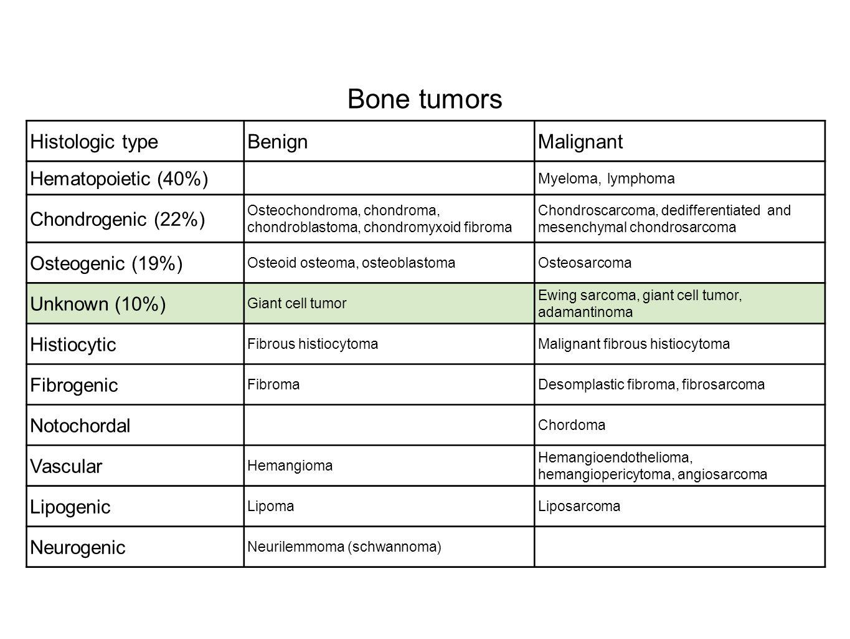 Bone tumors Histologic typeBenignMalignant Hematopoietic (40%) Myeloma, lymphoma Chondrogenic (22%) Osteochondroma, chondroma, chondroblastoma, chondr