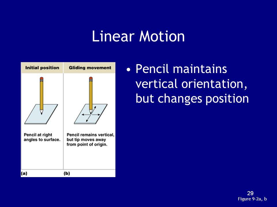 Linear Motion Pencil maintains vertical orientation, but changes position Figure 9–2a, b 29
