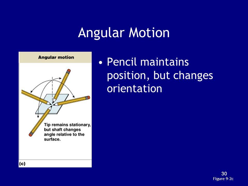 Angular Motion Pencil maintains position, but changes orientation Figure 9–2c 30