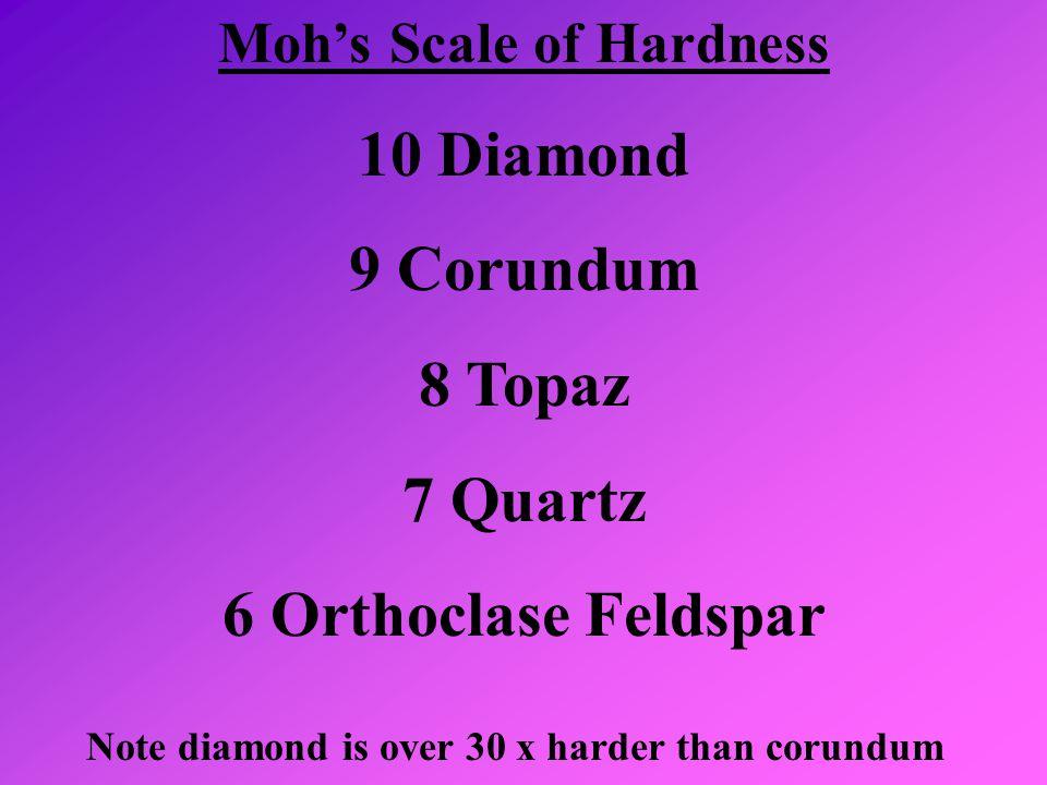 Moh's Scale of Hardness 10 Diamond 9 Corundum 8 Topaz 7 Quartz 6 Orthoclase Feldspar Note diamond is over 30 x harder than corundum