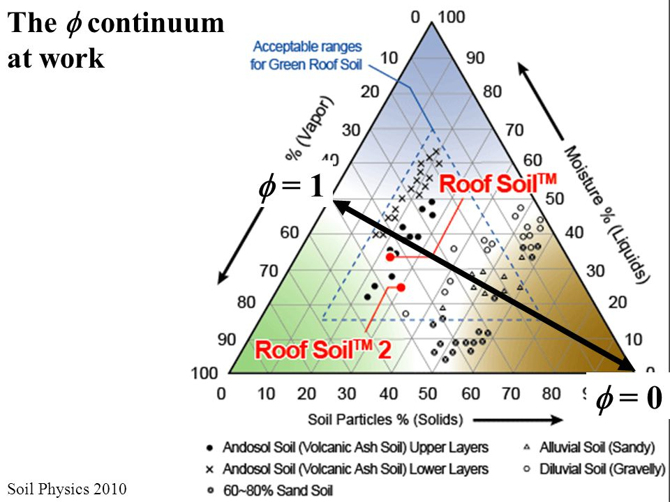 The  continuum at work  = 0  = 1 Soil Physics 2010