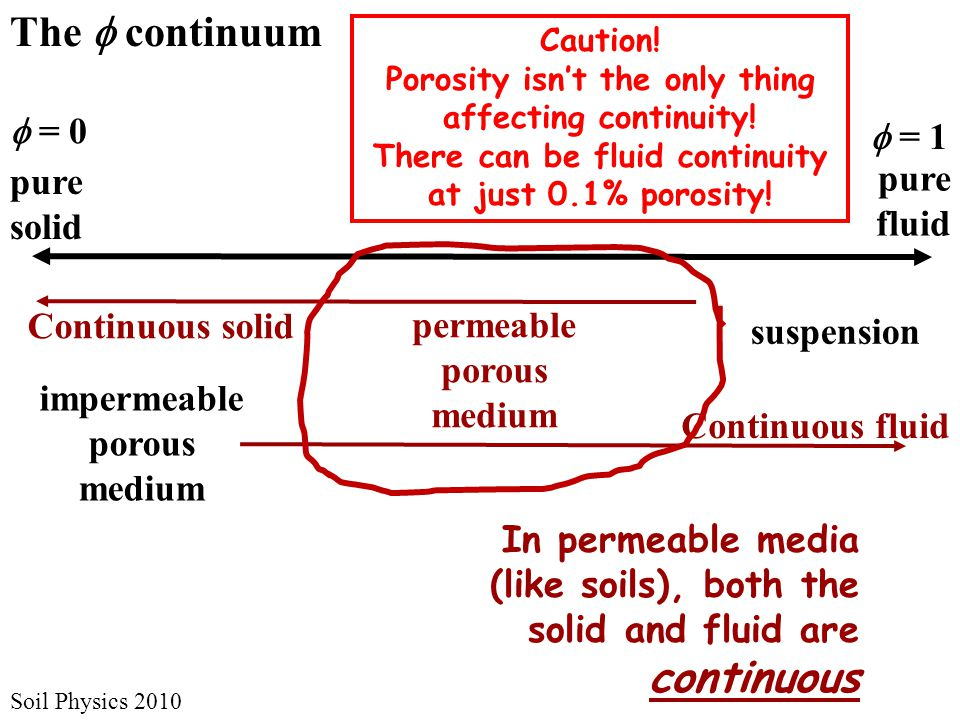 The  continuum at work  = 0  = 1 Soil Physics 2010