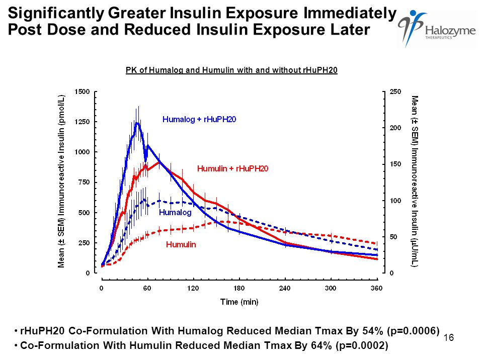 16 Significantly Greater Insulin Exposure Immediately Post Dose and Reduced Insulin Exposure Later rHuPH20 Co-Formulation With Humalog Reduced Median Tmax By 54% (p=0.0006) Co-Formulation With Humulin Reduced Median Tmax By 64% (p=0.0002) PK of Humalog and Humulin with and without rHuPH20