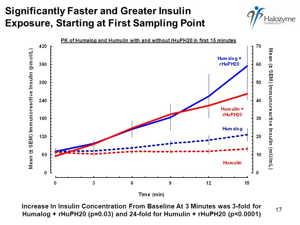 17 Significantly Faster and Greater Insulin Exposure, Starting at First Sampling Point PK of Humalog and Humulin with and without rHuPH20 in first 15 minutes Increase In Insulin Concentration From Baseline At 3 Minutes was 3-fold for Humalog + rHuPH20 (p=0.03) and 24-fold for Humulin + rHuPH20 (p<0.0001)