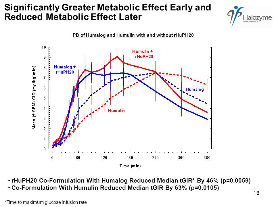 18 Significantly Greater Metabolic Effect Early and Reduced Metabolic Effect Later PD of Humalog and Humulin with and without rHuPH20 rHuPH20 Co-Formulation With Humalog Reduced Median tGIR* By 46% (p=0.0059) Co-Formulation With Humulin Reduced Median tGIR By 63% (p=0.0105) *Time to maximum glucose infusion rate