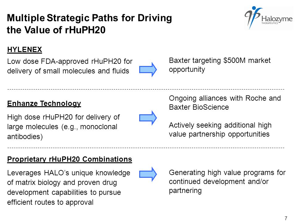 7 HYLENEX Multiple Strategic Paths for Driving the Value of rHuPH20 Low dose FDA-approved rHuPH20 for delivery of small molecules and fluids High dose rHuPH20 for delivery of large molecules (e.g., monoclonal antibodies) Leverages HALO's unique knowledge of matrix biology and proven drug development capabilities to pursue efficient routes to approval Proprietary rHuPH20 Combinations Enhanze Technology Baxter targeting $500M market opportunity Ongoing alliances with Roche and Baxter BioScience Actively seeking additional high value partnership opportunities Generating high value programs for continued development and/or partnering