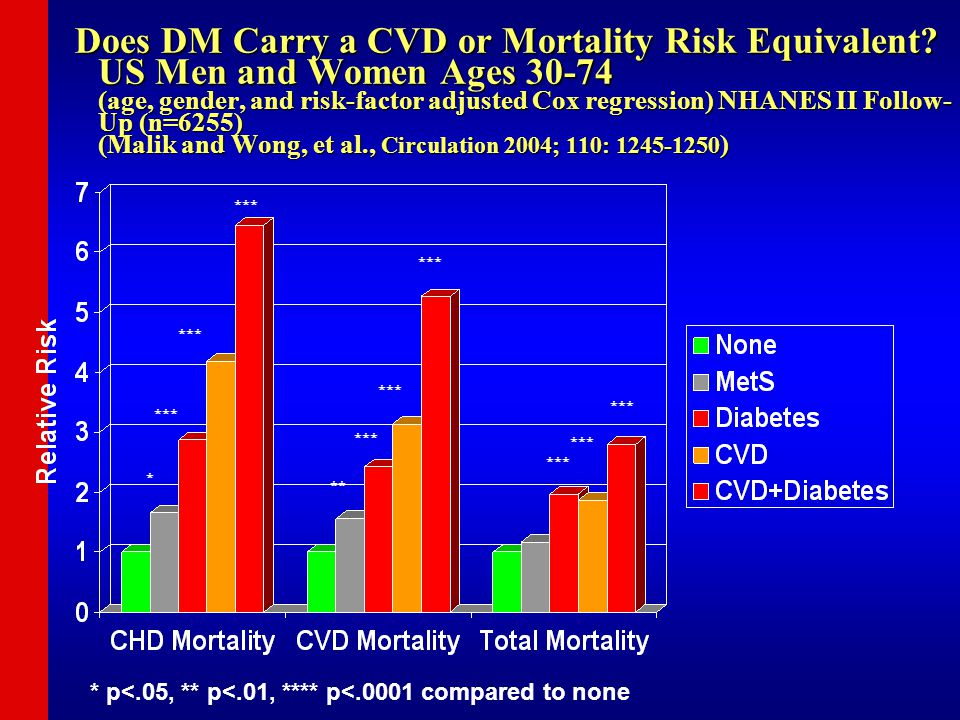 Does DM Carry a CVD or Mortality Risk Equivalent? US Men and Women Ages 30-74 (age, gender, and risk-factor adjusted Cox regression) NHANES II Follow-