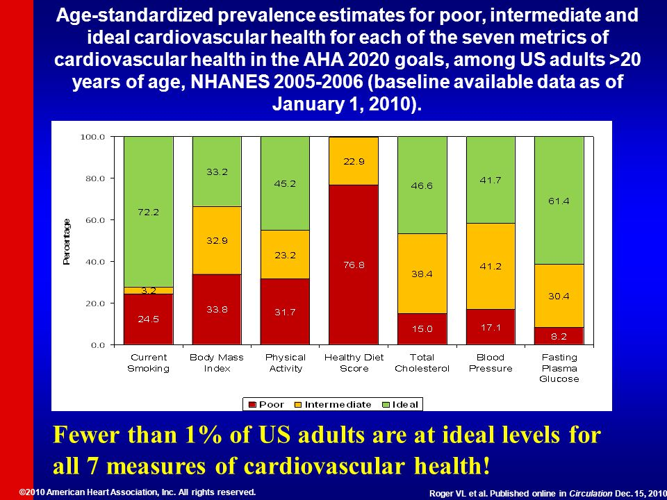 Age-standardized prevalence estimates for poor, intermediate and ideal cardiovascular health for each of the seven metrics of cardiovascular health in