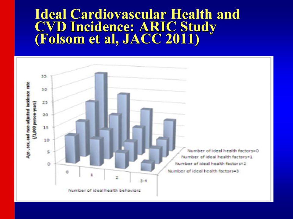 Ideal Cardiovascular Health and CVD Incidence: ARIC Study (Folsom et al, JACC 2011)