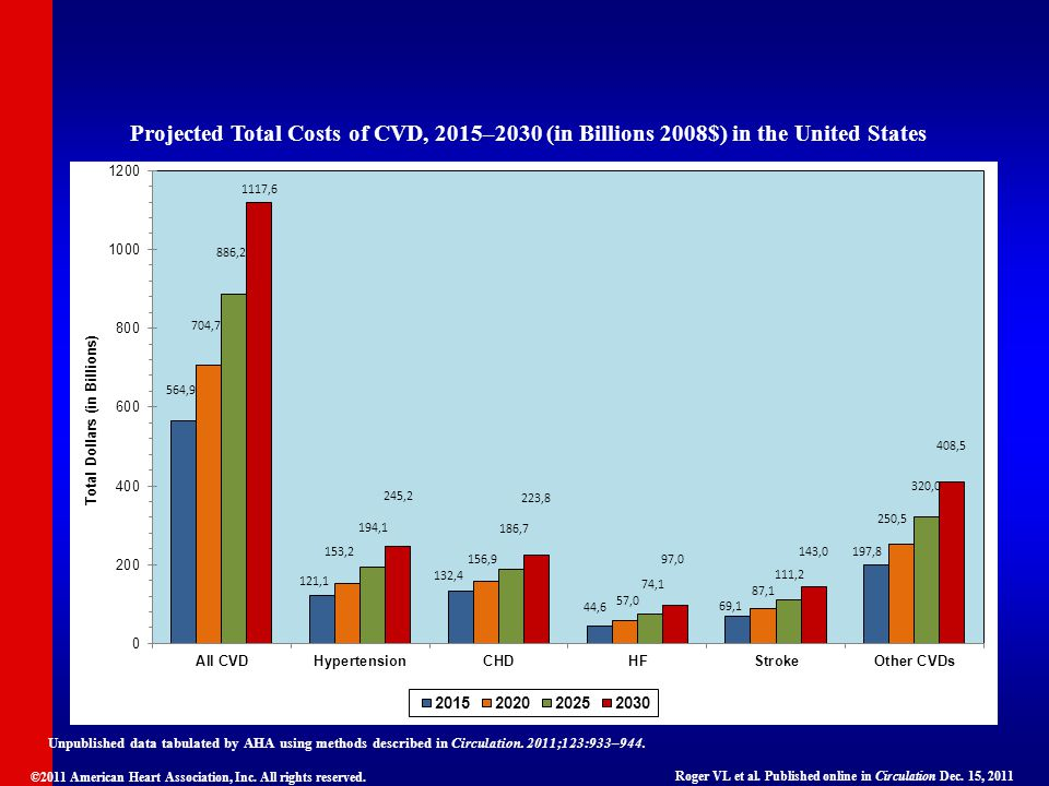 Projected Total Costs of CVD, 2015–2030 (in Billions 2008$) in the United States Unpublished data tabulated by AHA using methods described in Circulat