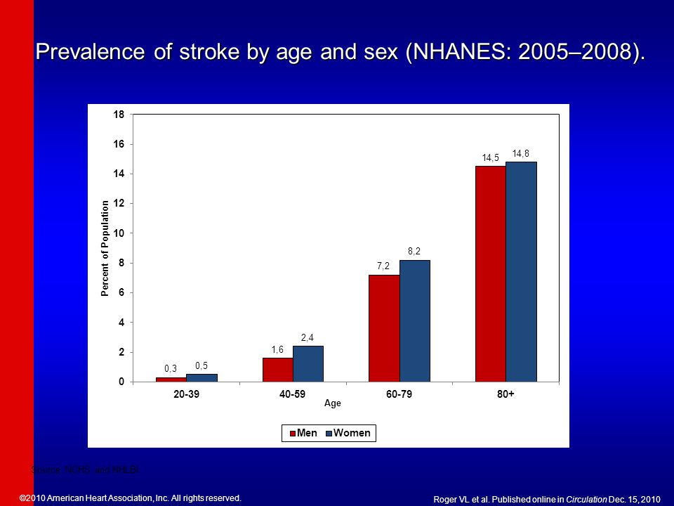 Prevalence of stroke by age and sex (NHANES: 2005–2008).