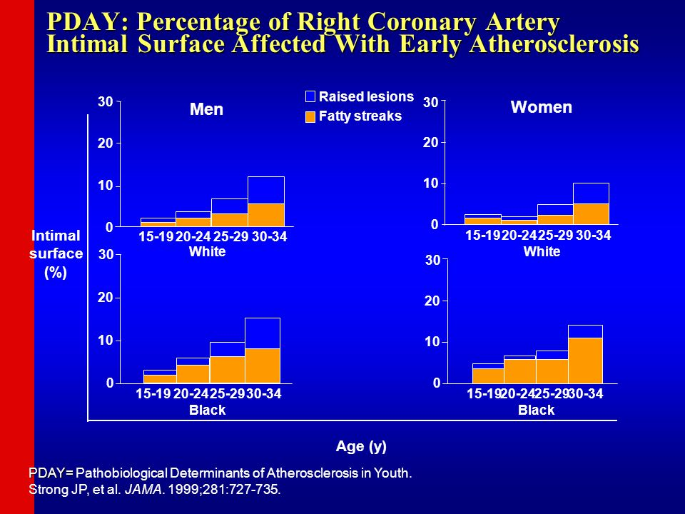 PDAY: Percentage of Right Coronary Artery Intimal Surface Affected With Early Atherosclerosis PDAY= PDAY= Pathobiological Determinants of Atherosclerosis in Youth.