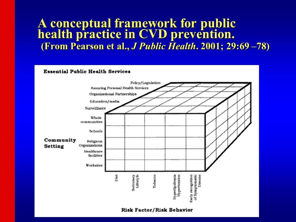 A conceptual framework for public health practice in CVD prevention. (From Pearson et al., J Public Health. 2001; 29:69 –78)