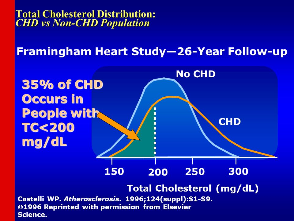 Total Cholesterol Distribution: CHD vs Non-CHD Population Castelli WP. Atherosclerosis. 1996;124(suppl):S1-S9. 1996 Reprinted with permission from El