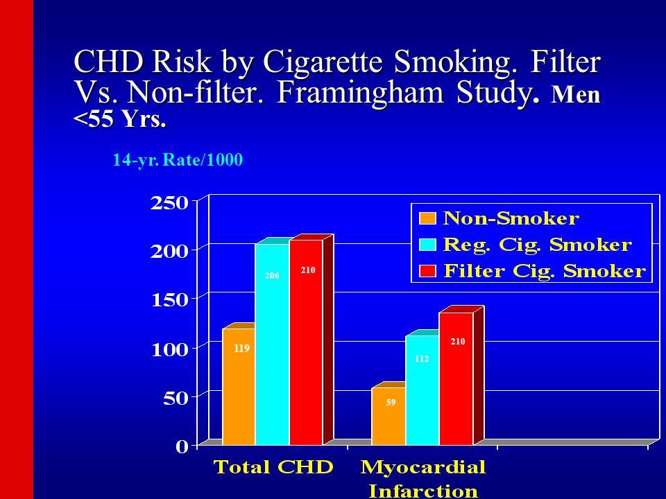 CHD Risk by Cigarette Smoking. Filter Vs. Non-filter. Framingham Study. Men <55 Yrs. 14-yr. Rate/1000 119 206 210 59 112 210