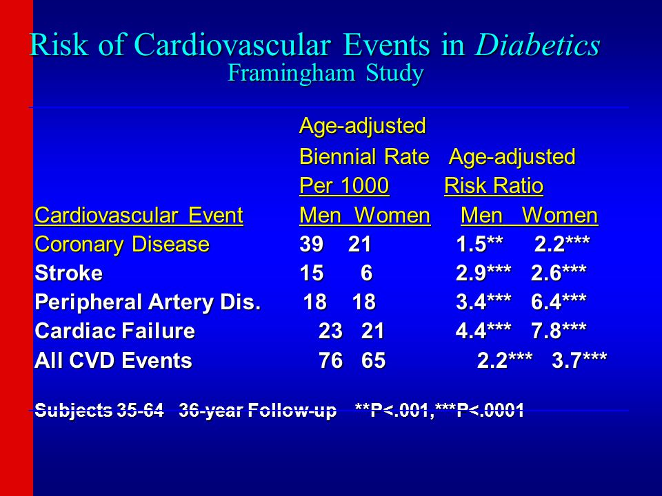 Risk of Cardiovascular Events in Diabetics Framingham Study Age-adjusted Age-adjusted Biennial Rate Age-adjusted Biennial Rate Age-adjusted Per 1000 R