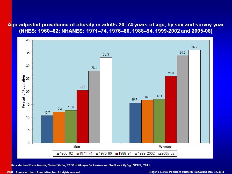 ©2011 American Heart Association, Inc. All rights reserved. Roger VL et al. Published online in Circulation Dec. 15, 2011 Age-adjusted prevalence of o