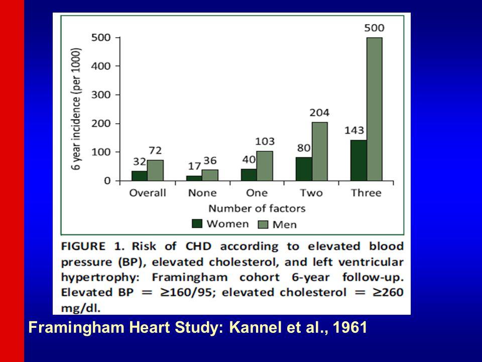 Framingham Heart Study: Kannel et al., 1961