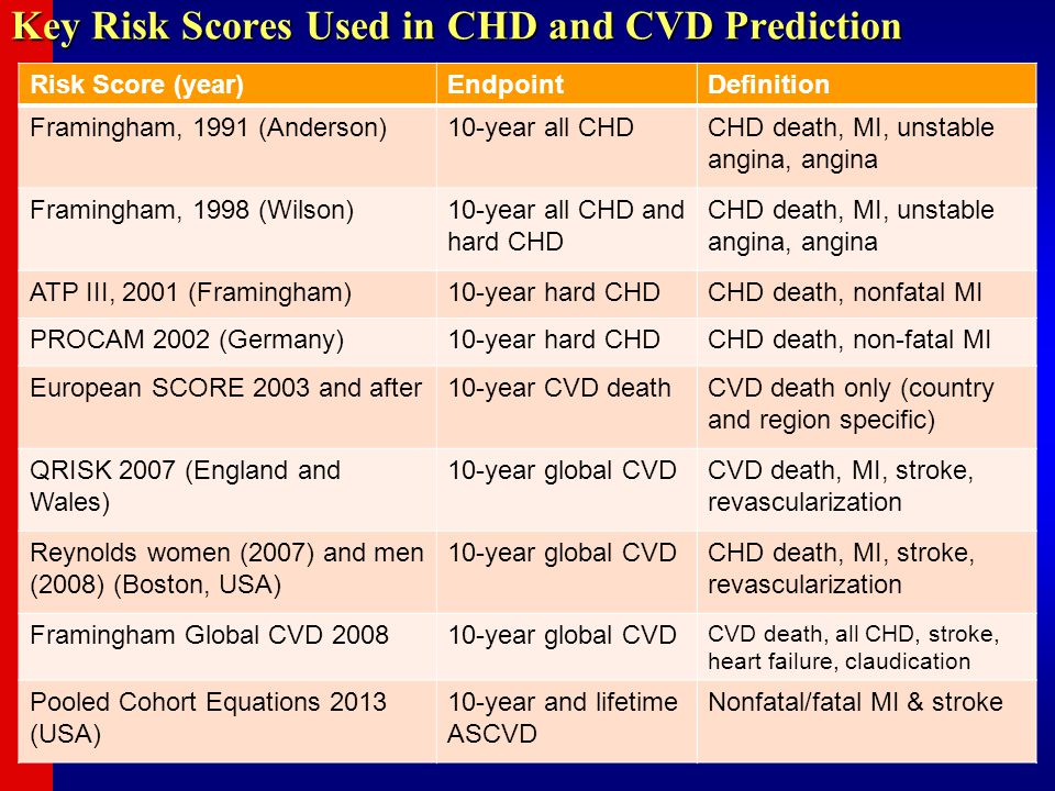 Key Risk Scores Used in CHD and CVD Prediction Risk Score (year)EndpointDefinition Framingham, 1991 (Anderson)10-year all CHDCHD death, MI, unstable a