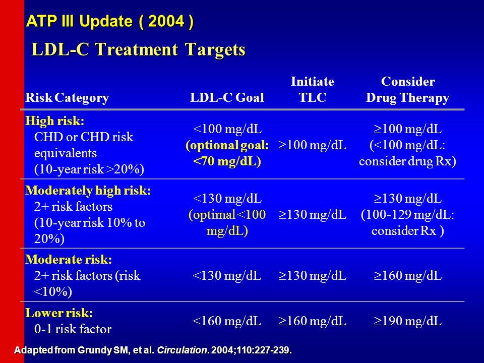 Risk CategoryLDL-C Goal Initiate TLC Consider Drug Therapy High risk: CHD or CHD risk equivalents (10-year risk >20%) <100 mg/dL (optional goal: <70 mg/dL)  100 mg/dL  100 mg/dL (<100 mg/dL: consider drug Rx) Moderately high risk: 2+ risk factors (10-year risk 10% to 20%) <130 mg/dL (optimal <100 mg/dL)  130 mg/dL  130 mg/dL (100-129 mg/dL: consider Rx ) Moderate risk: 2+ risk factors (risk <10%) <130 mg/dL  130 mg/dL  160 mg/dL Lower risk: 0-1 risk factor <160 mg/dL  160 mg/dL  190 mg/dL Adapted from Grundy SM, et al.