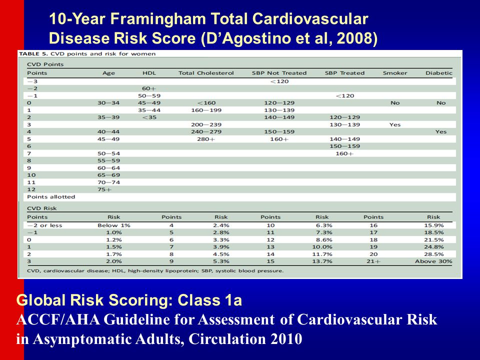 10-Year Framingham Total Cardiovascular Disease Risk Score (D'Agostino et al, 2008) Global Risk Scoring: Class 1a ACCF/AHA Guideline for Assessment of Cardiovascular Risk in Asymptomatic Adults, Circulation 2010