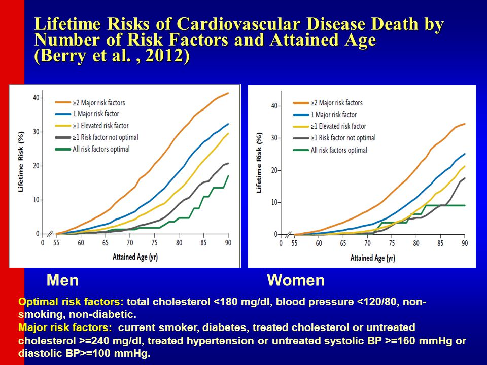 Lifetime Risks of Cardiovascular Disease Death by Number of Risk Factors and Attained Age (Berry et al., 2012) Men Women Optimal risk factors: total c