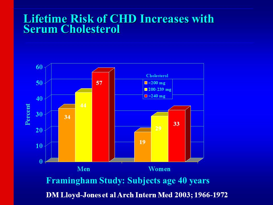 Lifetime Risk of CHD Increases with Serum Cholesterol Framingham Study: Subjects age 40 years DM Lloyd-Jones et al Arch Intern Med 2003; 1966-1972 34 44 57 19 29 33 Cholesterol ___________________________________________________________________________ _______________________________________________________________________________