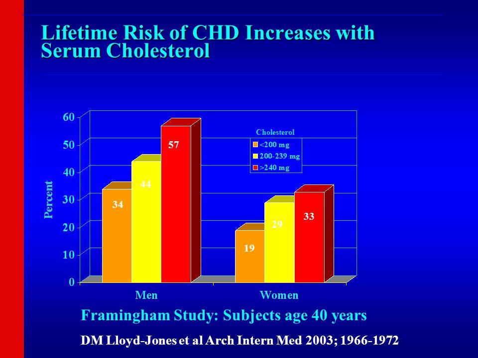 Lifetime Risk of CHD Increases with Serum Cholesterol Framingham Study: Subjects age 40 years DM Lloyd-Jones et al Arch Intern Med 2003; 1966-1972 34