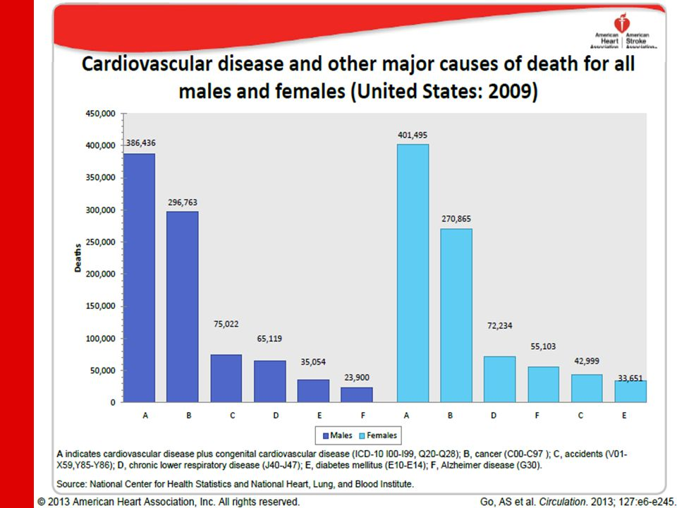 Trends in cardiovascular procedures, United States: 1979–2009 Note: Inpatient procedures only.