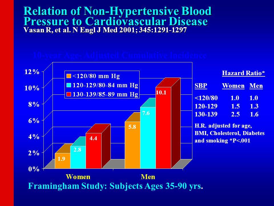 Relation of Non-Hypertensive Blood Pressure to Cardiovascular Disease Vasan R, et al. N Engl J Med 2001; 345:1291-1297 10-year Age- Adjusted Cumulativ