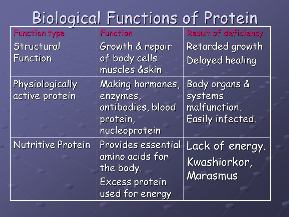 Biological Functions of Protein Function type Function Result of deficiency Structural Function Growth & repair of body cells muscles &skin Retarded g