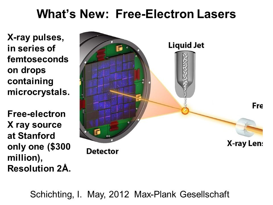 What's New: Free-Electron Lasers X-ray pulses, in series of femtoseconds on drops containing microcrystals.