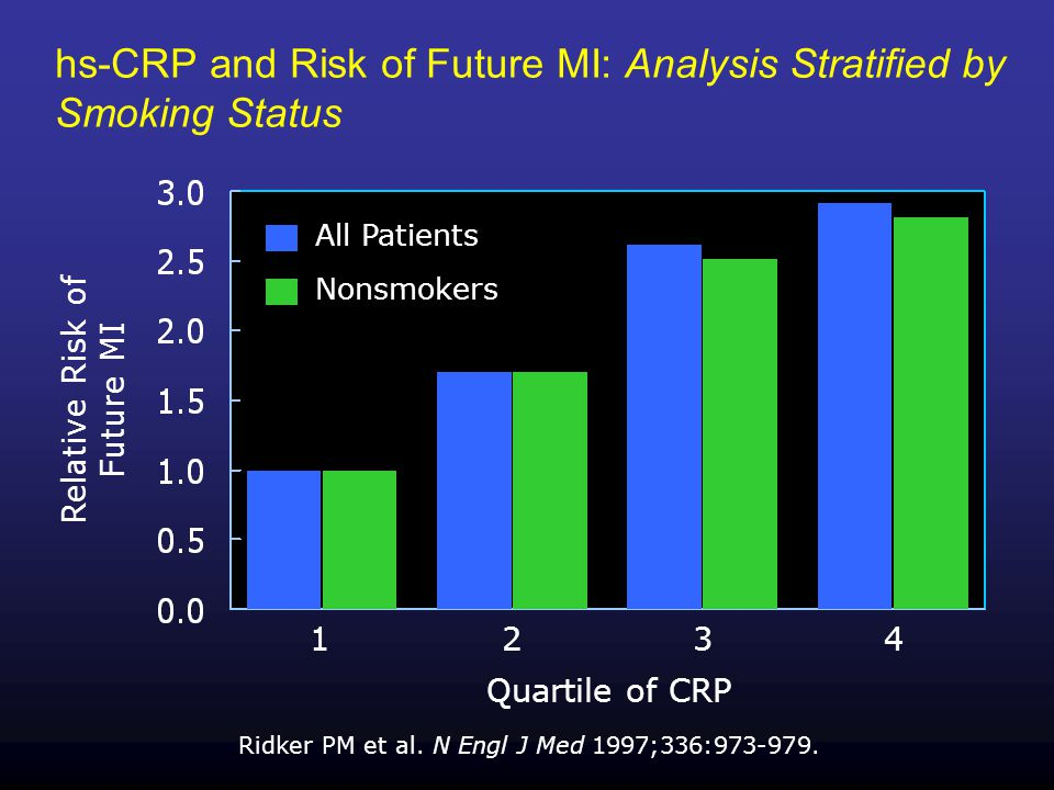 hs-CRP and Risk of Future MI: Analysis Stratified by Smoking Status Ridker PM et al.