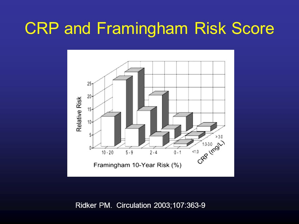 CRP and Framingham Risk Score Ridker PM. Circulation 2003;107:363-9