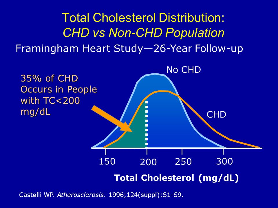 Total Cholesterol Distribution: CHD vs Non-CHD Population Castelli WP.