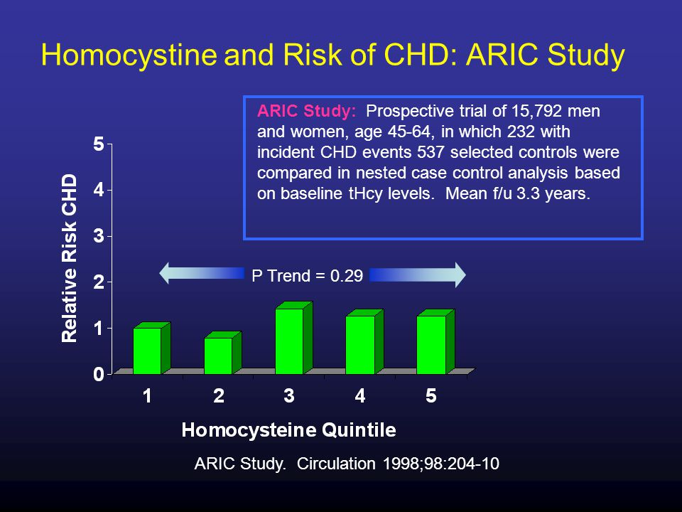 Homocystine and Risk of CHD: ARIC Study ARIC Study.