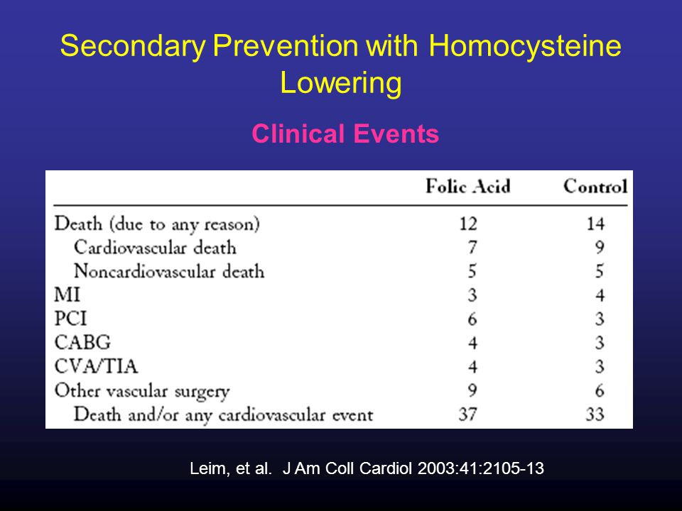 Secondary Prevention with Homocysteine Lowering Leim, et al.