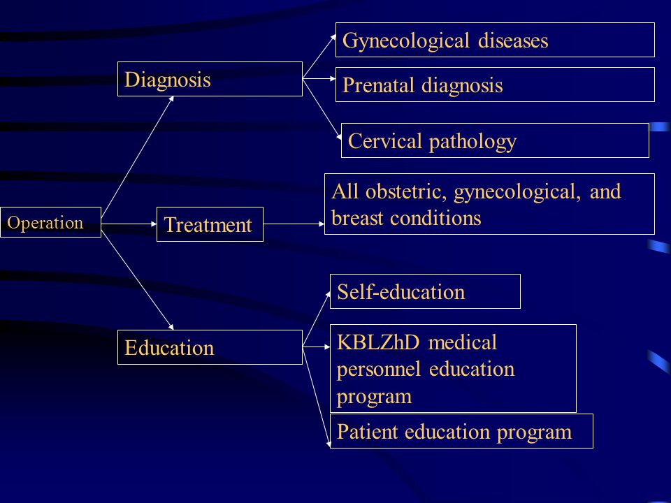 Operation Diagnosis Treatment Education Gynecological diseases Prenatal diagnosis Cervical pathology All obstetric, gynecological, and breast conditions Self-education KBLZhD medical personnel education program Patient education program