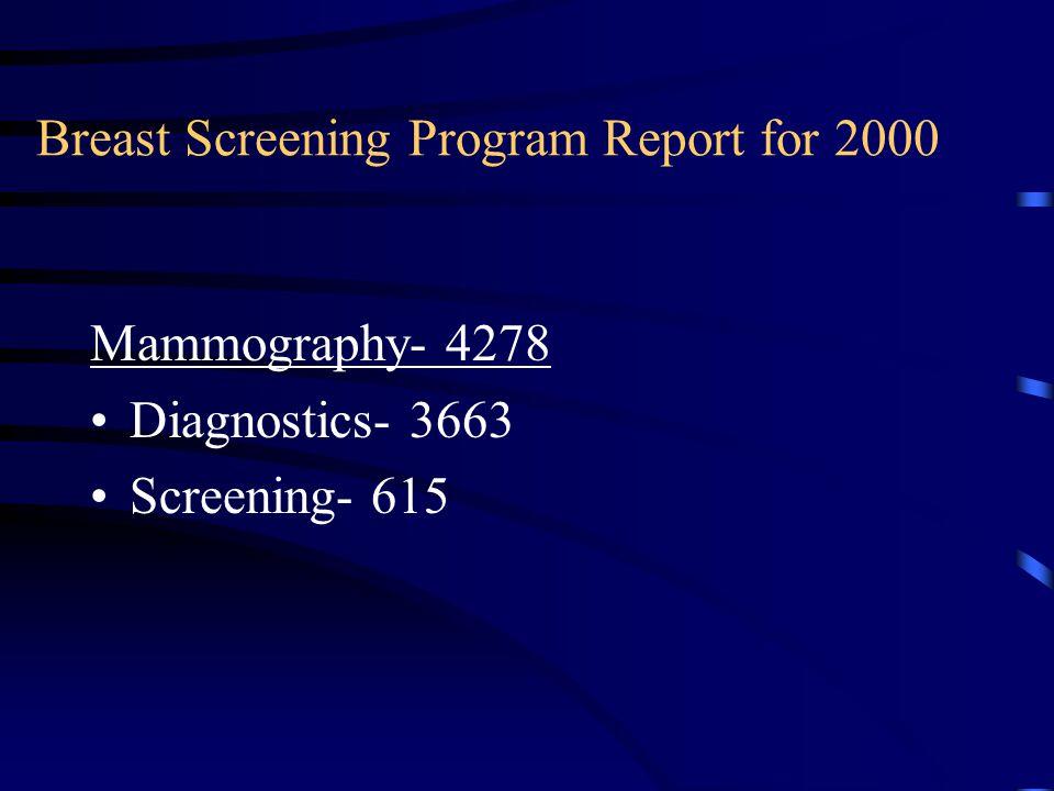 Breast Screening Program Report for 2000 Mammography- 4278 Diagnostics- 3663 Screening- 615