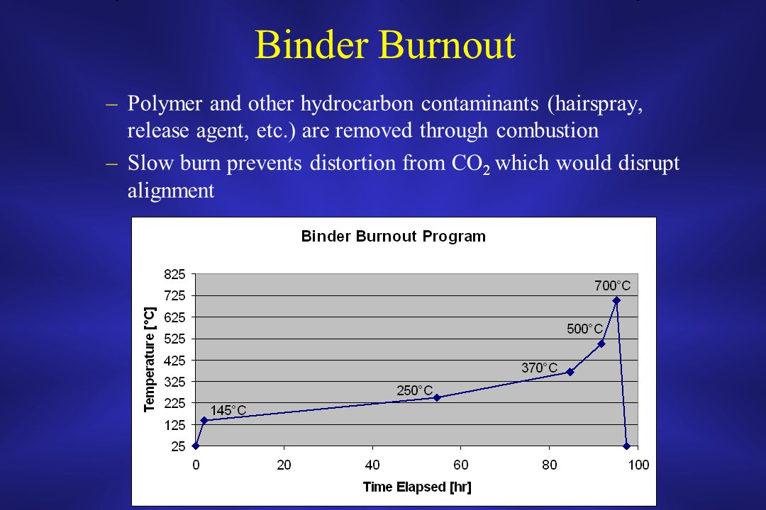 Binder Burnout –Polymer and other hydrocarbon contaminants (hairspray, release agent, etc.) are removed through combustion –Slow burn prevents distortion from CO 2 which would disrupt alignment