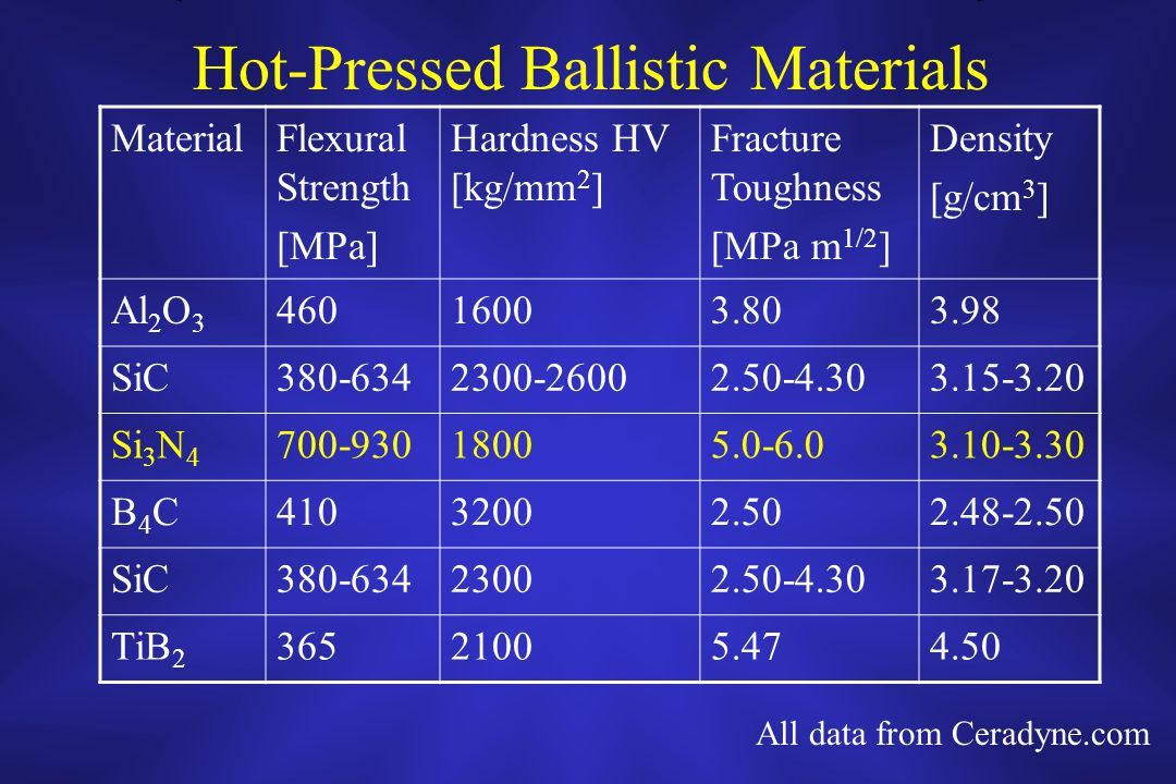 Hot-Pressed Ballistic Materials MaterialFlexural Strength [MPa] Hardness HV [kg/mm 2 ] Fracture Toughness [MPa m 1/2 ] Density [g/cm 3 ] Al 2 O 3 46016003.803.98 SiC380-6342300-26002.50-4.303.15-3.20 Si 3 N 4 700-93018005.0-6.03.10-3.30 B4CB4C41032002.502.48-2.50 SiC380-63423002.50-4.303.17-3.20 TiB 2 36521005.474.50 All data from Ceradyne.com