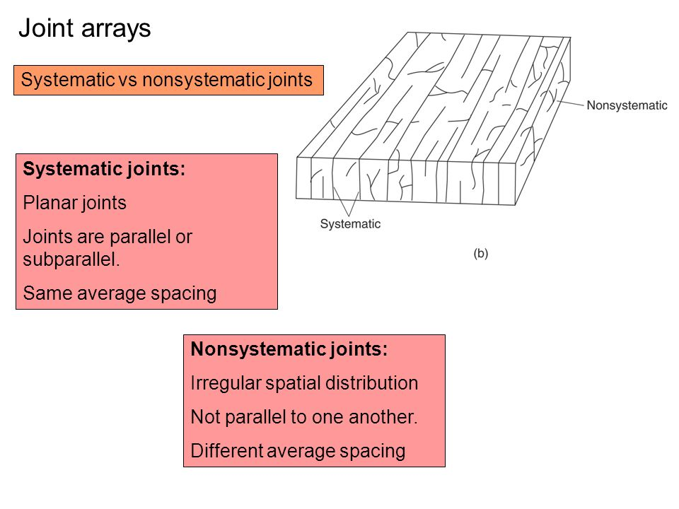 Joint arrays Systematic vs nonsystematic joints Systematic joints: Planar joints Joints are parallel or subparallel.