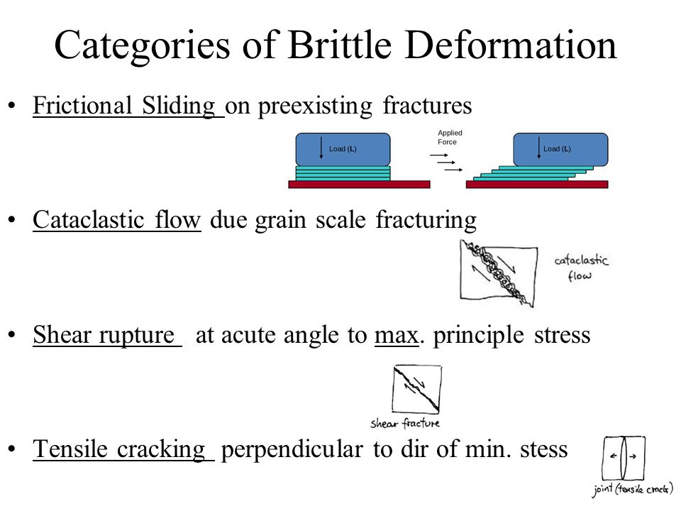 Categories of Brittle Deformation Frictional Sliding on preexisting fractures Cataclastic flow due grain scale fracturing Shear rupture at acute angle to max.
