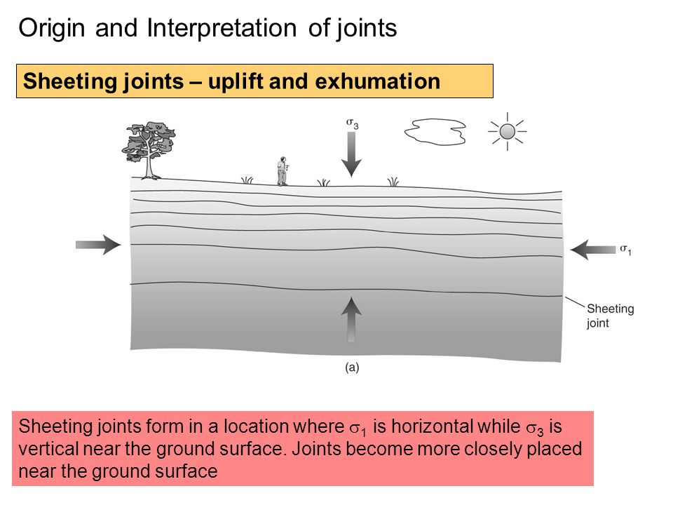 Origin and Interpretation of joints Sheeting joints – uplift and exhumation Sheeting joints form in a location where  1 is horizontal while  3 is vertical near the ground surface.