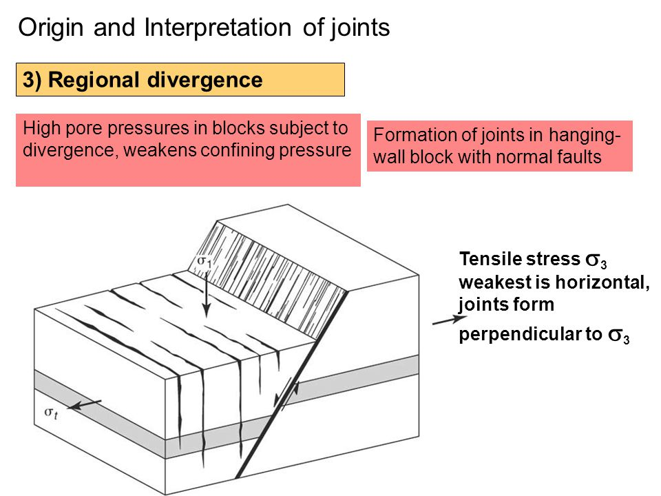 Origin and Interpretation of joints 3) Regional divergence High pore pressures in blocks subject to divergence, weakens confining pressure Formation of joints in hanging- wall block with normal faults Tensile stress  3 weakest is horizontal, joints form perpendicular to  3