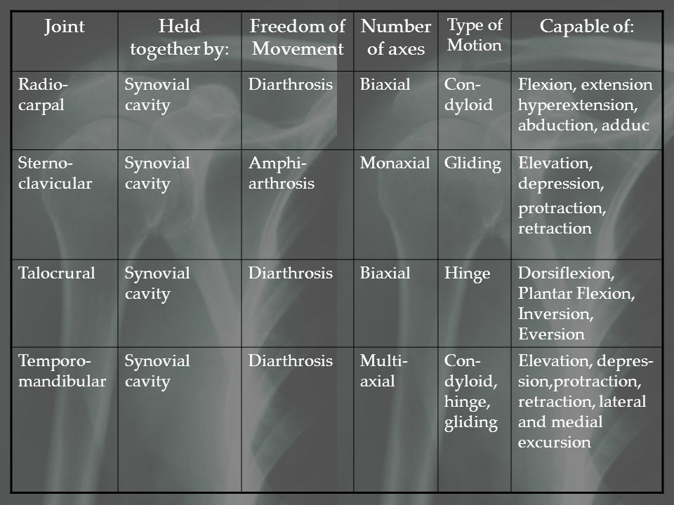 JointHeld together by: Freedom of Movement Number of axes Type of Motion Capable of: Radio- carpal Synovial cavity DiarthrosisBiaxialCon- dyloid Flexion, extension hyperextension, abduction, adduc Sterno- clavicular Synovial cavity Amphi- arthrosis MonaxialGlidingElevation, depression, protraction, retraction TalocruralSynovial cavity DiarthrosisBiaxialHingeDorsiflexion, Plantar Flexion, Inversion, Eversion Temporo- mandibular Synovial cavity DiarthrosisMulti- axial Con- dyloid, hinge, gliding Elevation, depres- sion,protraction, retraction, lateral and medial excursion