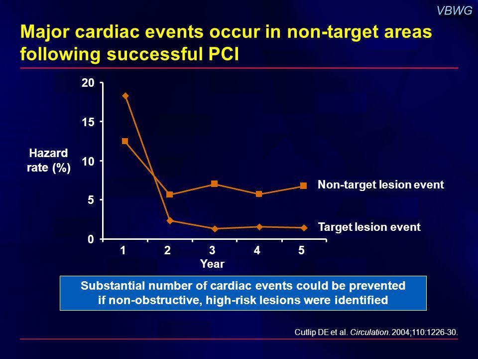Major cardiac events occur in non-target areas following successful PCI Hazard rate (%) Cutlip DE et al.