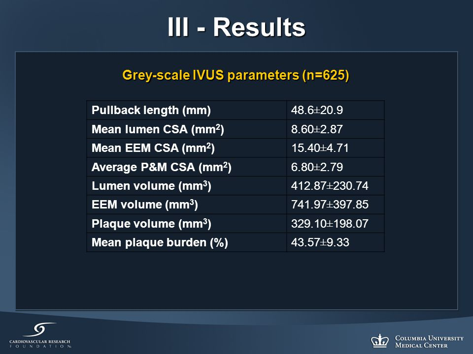 III - Results Grey-scale IVUS parameters (n=625) Pullback length (mm)48.6±20.9 Mean lumen CSA (mm 2 )8.60±2.87 Mean EEM CSA (mm 2 )15.40±4.71 Average P&M CSA (mm 2 )6.80±2.79 Lumen volume (mm 3 )412.87±230.74 EEM volume (mm 3 )741.97±397.85 Plaque volume (mm 3 )329.10±198.07 Mean plaque burden (%)43.57±9.33