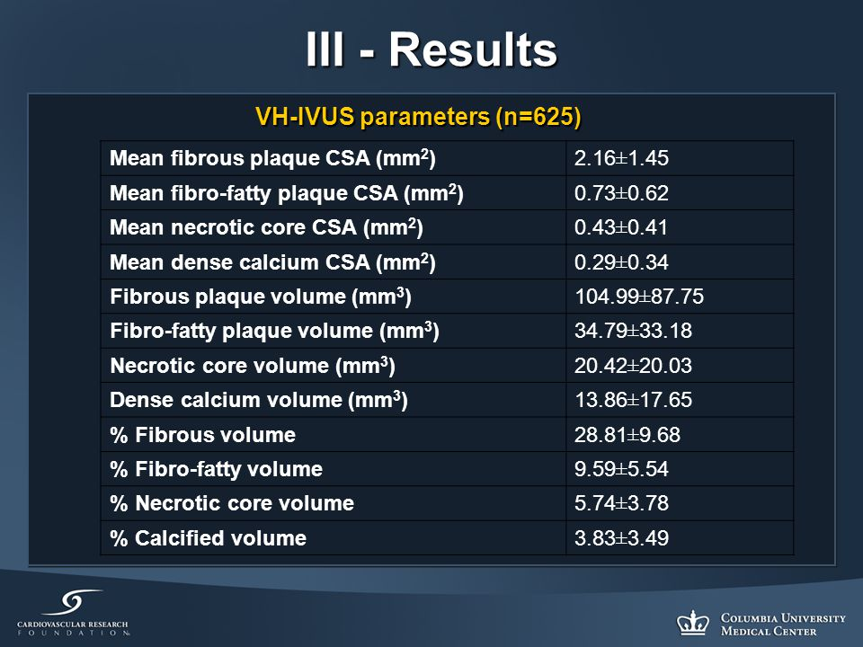 III - Results VH-IVUS parameters (n=625) Mean fibrous plaque CSA (mm 2 )2.16±1.45 Mean fibro-fatty plaque CSA (mm 2 )0.73±0.62 Mean necrotic core CSA (mm 2 )0.43±0.41 Mean dense calcium CSA (mm 2 )0.29±0.34 Fibrous plaque volume (mm 3 )104.99±87.75 Fibro-fatty plaque volume (mm 3 )34.79±33.18 Necrotic core volume (mm 3 )20.42±20.03 Dense calcium volume (mm 3 )13.86±17.65 % Fibrous volume28.81±9.68 % Fibro-fatty volume9.59±5.54 % Necrotic core volume5.74±3.78 % Calcified volume3.83±3.49