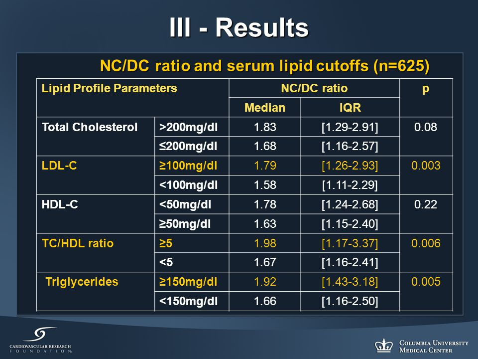III - Results Lipid Profile ParametersNC/DC ratiop MedianIQR Total Cholesterol>200mg/dl1.83[1.29-2.91]0.08 ≤200mg/dl1.68[1.16-2.57] LDL-C≥100mg/dl1.79[1.26-2.93]0.003 <100mg/dl1.58[1.11-2.29] HDL-C<50mg/dl1.78[1.24-2.68]0.22 ≥50mg/dl1.63[1.15-2.40] TC/HDL ratio≥51.98[1.17-3.37]0.006 <51.67[1.16-2.41] Triglycerides≥150mg/dl1.92[1.43-3.18]0.005 <150mg/dl1.66[1.16-2.50] NC/DC ratio and serum lipid cutoffs (n=625) NC/DC ratio and serum lipid cutoffs (n=625)